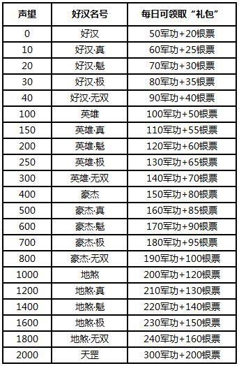 全民水浒演武堂怎么玩?全新系统玩法介绍-103405413.jpg